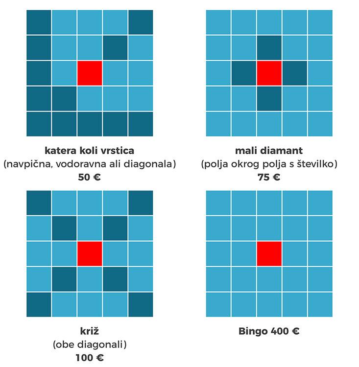 Kombinacije: katera koli vrstica (navpična, vodoravna ali diagonala) - 50 €, mali diamant (polja okrog polja s serijsko številko) - 75 €, križ (obe diagonali) - 100 €, Bingo - 400 €